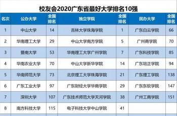 最新最全! 2020各省份最好大学排名出炉,你的学校排第几?